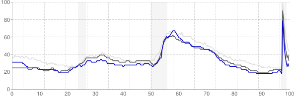 Wausau, Wisconsin monthly unemployment rate chart
